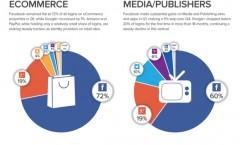Facebook still dominant in social media