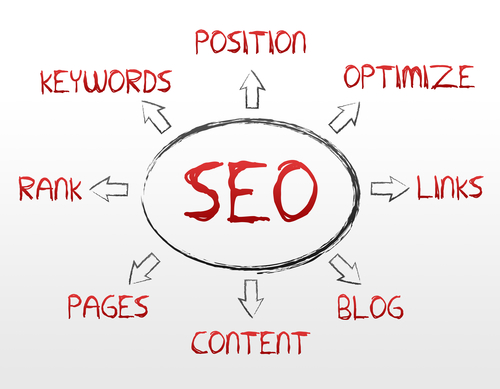 How to learn SEO in 5 minutes
